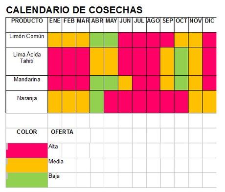 Colombia notevole crescita e buone prospettive per la for Calendario concimazione agrumi