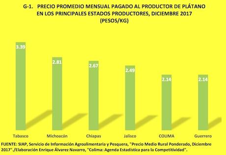 méxico precios y márgenes de comercialización del plátano